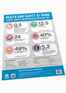 Work-related Stress Statistics Poster